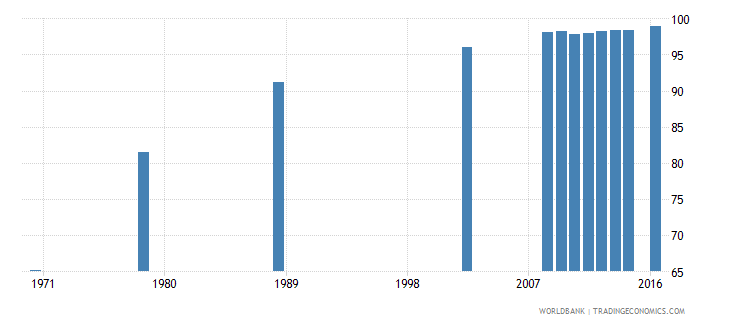 poland uis percentage of population age 25 with at least completed primary education isced 1 or higher female wb data