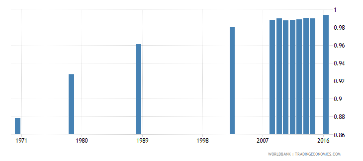poland uis percentage of population age 25 with at least completed primary education isced 1 or higher gender parity index wb data