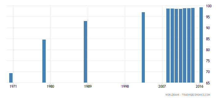 poland uis percentage of population age 25 with at least completed primary education isced 1 or higher total wb data