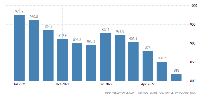 Poland Unemployed Persons