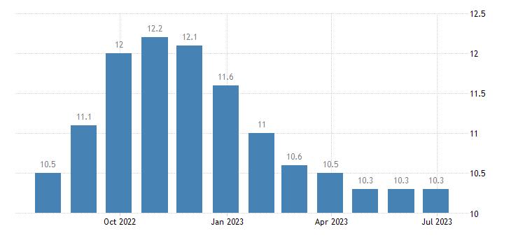 poland unemployment less than 25 years eurostat data