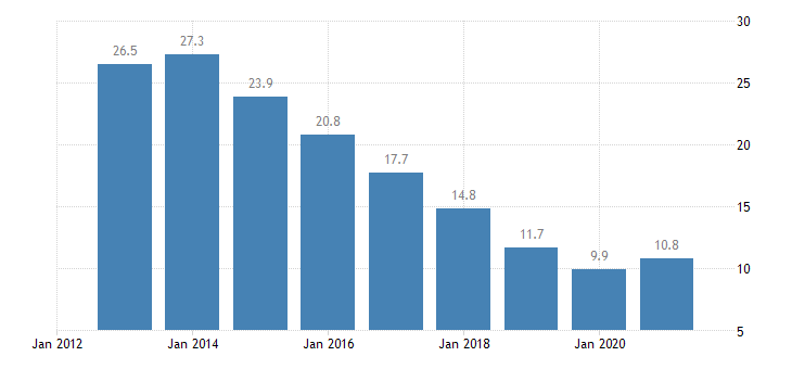 poland unemployment rate all isced 2011 levels from 15 to 24 years eurostat data
