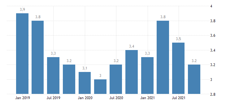 poland unemployment rate eurostat data