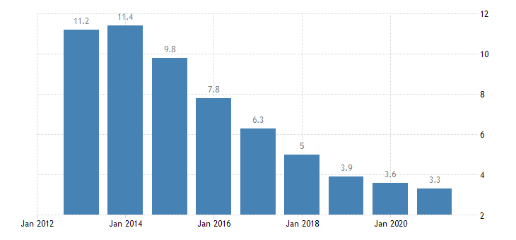 poland unemployment rate females eurostat data