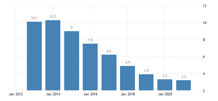 poland unemployment rate from 15 to 74 years eurostat data
