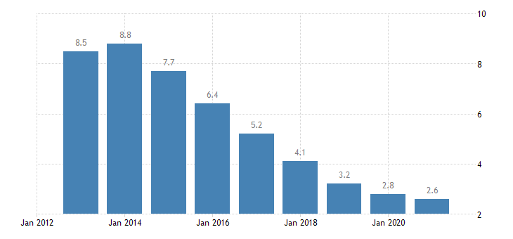 poland unemployment rate from 25 to 74 years eurostat data