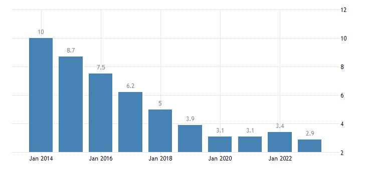 poland unemployment rate males eurostat data
