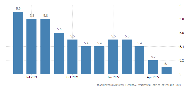 Poland Unemployment Rate