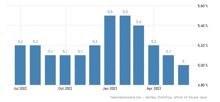Poland Unemployment Rate