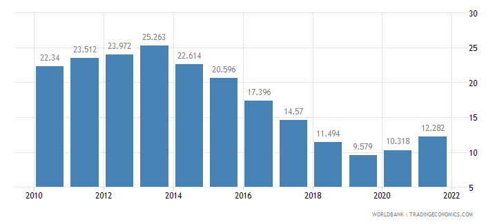 poland unemployment youth male percent of male labor force ages 15 24 wb data
