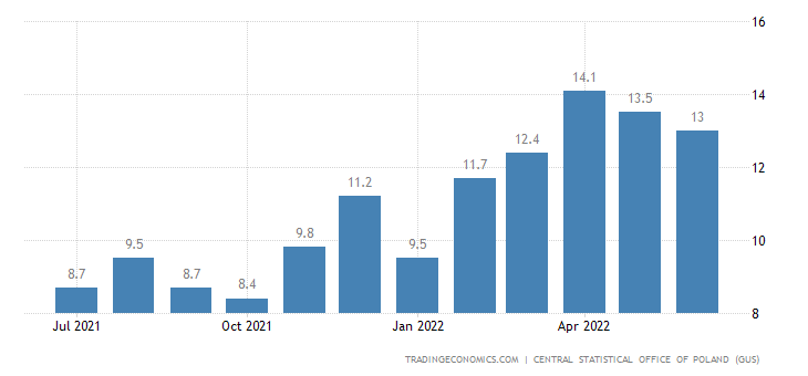 Poland Corporative Sector Wages Growth