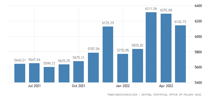 Poland Average Monthly Gross Wages in Manufacturing