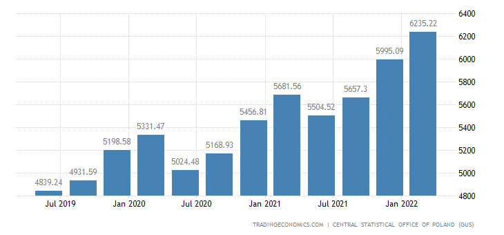 Poland Average Gross Wage