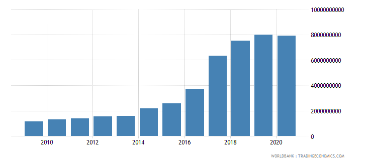 poland workers remittances and compensation of employees paid us dollar wb data