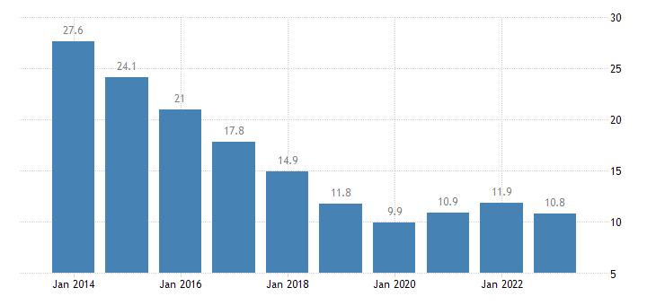 poland youth unemployment rate eurostat data