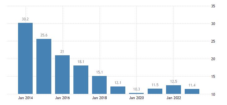 poland youth unemployment rate females eurostat data