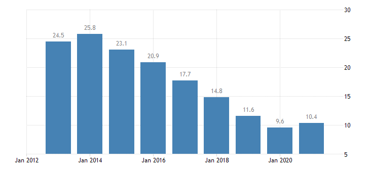 poland youth unemployment rate males eurostat data