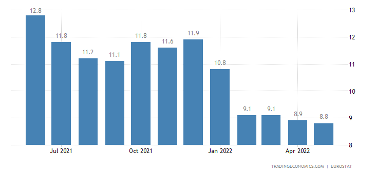 Poland Youth Unemployment Rate