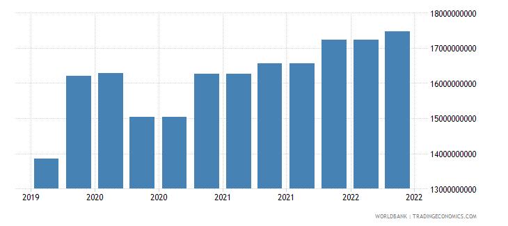 portugal 10_insured export credit exposures short term bu wb data