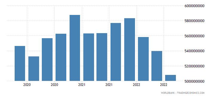 portugal 16_international debt securities all maturities wb data