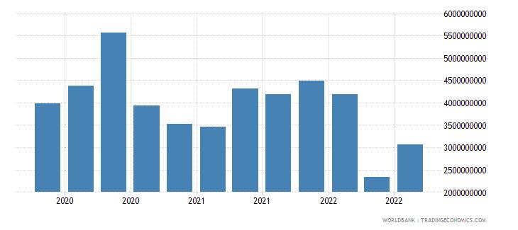 portugal 18_international debt securities short term wb data