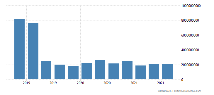 portugal 19_intnl debt securities nonbanks short term wb data