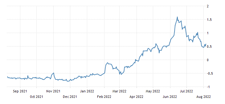 Portugal 2 Year Note Yield