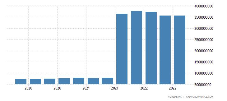portugal 25_sdr holdings wb data