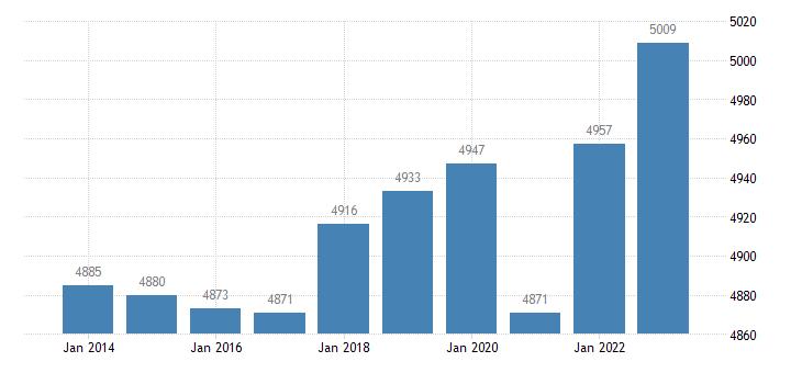 portugal active population aged 15 64 eurostat data