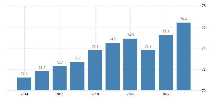 portugal activity rate eurostat data