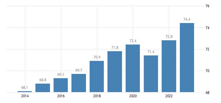 portugal activity rate females eurostat data