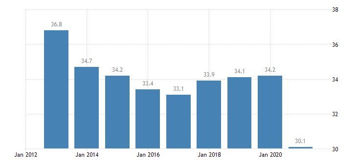 portugal activity rate from 15 to 24 years eurostat data