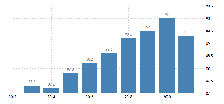 portugal activity rate from 25 to 54 years eurostat data