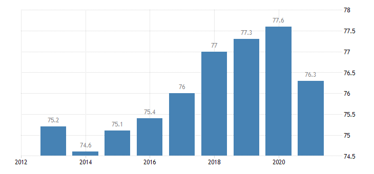 portugal activity rate males eurostat data