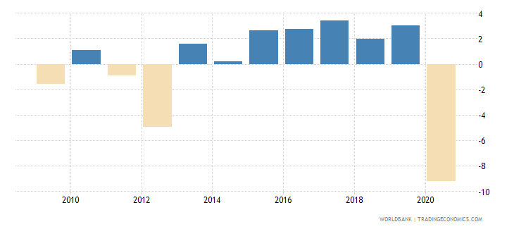 portugal adjusted net national income annual percent growth wb data