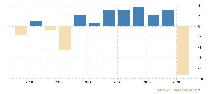 portugal adjusted net national income per capita annual percent growth wb data