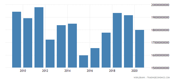 portugal adjusted net national income us dollar wb data