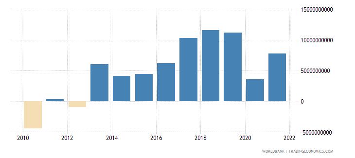 portugal adjusted net savings excluding particulate emission damage us dollar wb data