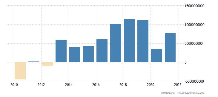 portugal adjusted net savings including particulate emission damage us dollar wb data