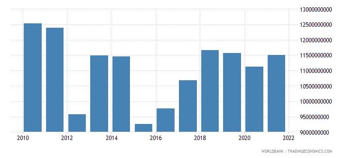 portugal adjusted savings education expenditure us dollar wb data