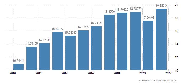portugal adjusted savings gross savings percent of gni wb data