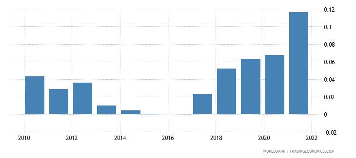 portugal adjusted savings mineral depletion percent of gni wb data