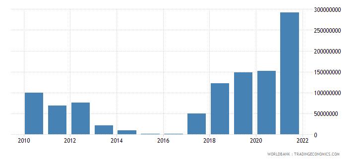 portugal adjusted savings mineral depletion us dollar wb data