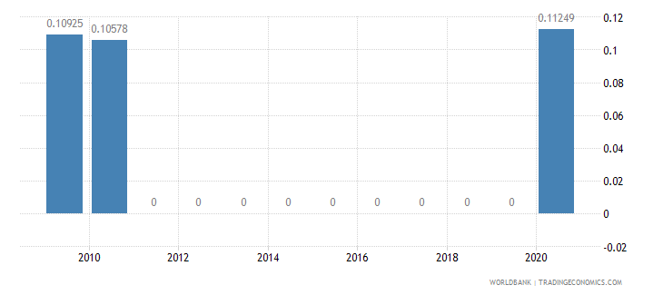 portugal adjusted savings net forest depletion percent of gni wb data