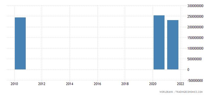 portugal adjusted savings net forest depletion us dollar wb data