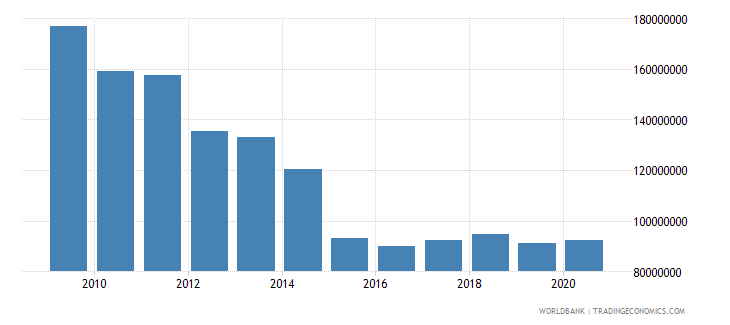 portugal adjusted savings particulate emission damage us dollar wb data