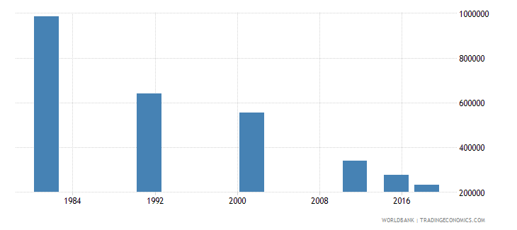 portugal adult illiterate population 15 years female number wb data