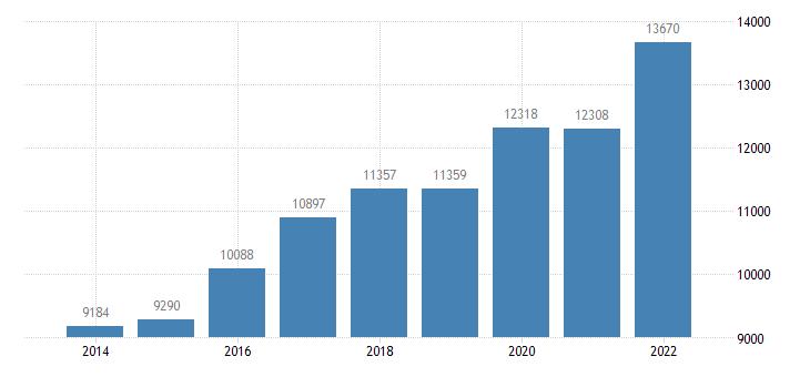 portugal agricultural factor income per annual work unit awu eurostat data