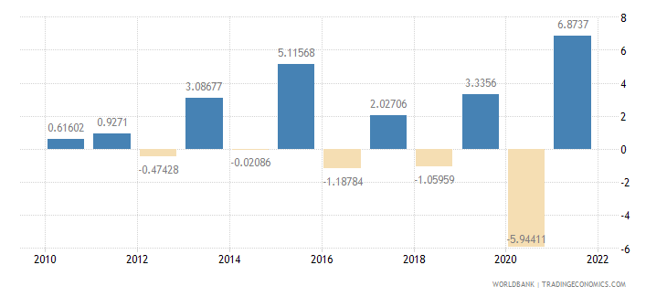 portugal agriculture value added annual percent growth wb data