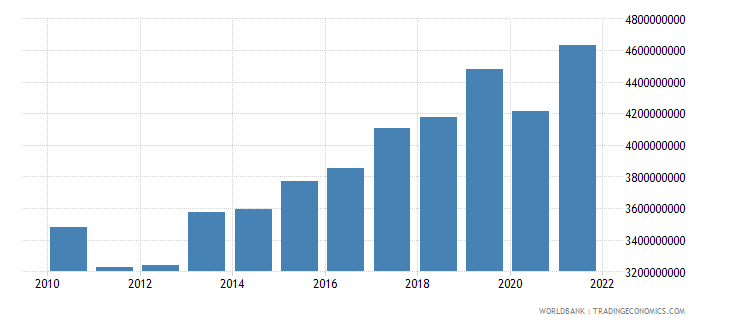 portugal agriculture value added current lcu wb data